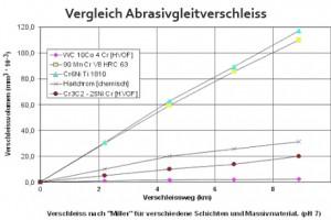 Beschichtungen mit Hochgeschwindigkeitsverfahren Kerosin
